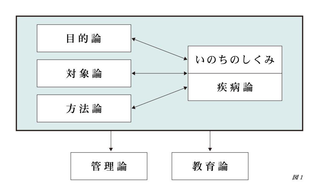 いのちのしくみと疾病論(図1)sp用
